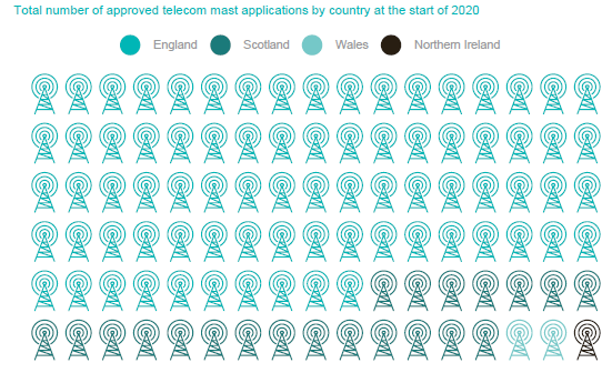Approved telecomms applications